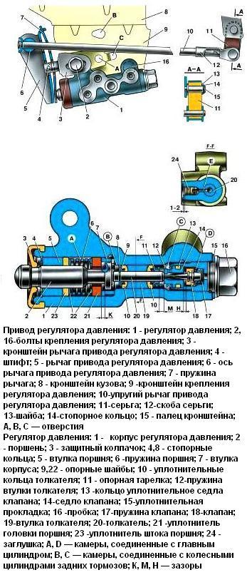 Привод и регулятор давления