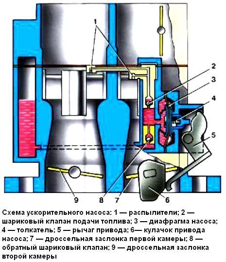 Ускорительный насос Схема