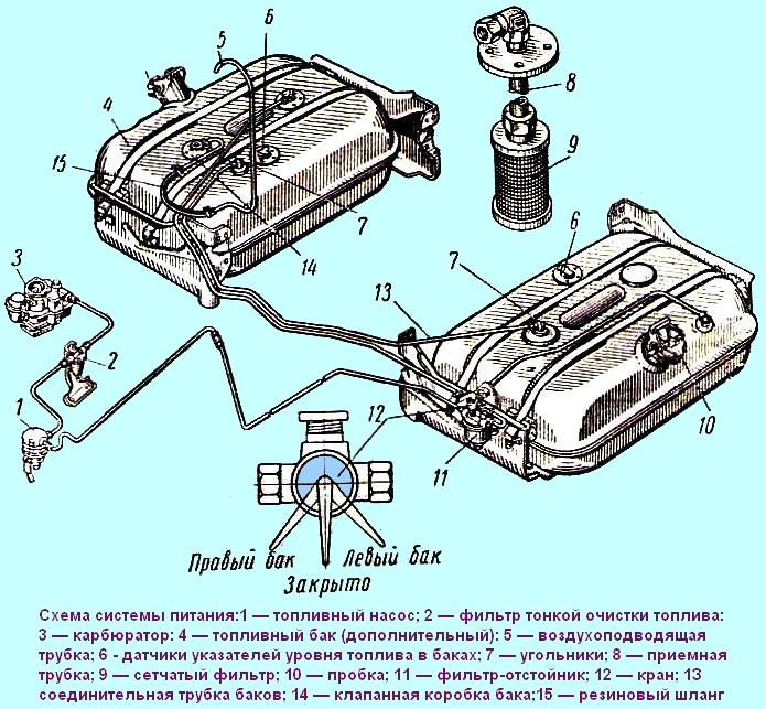 Система питания двигателя ЗИЛ-