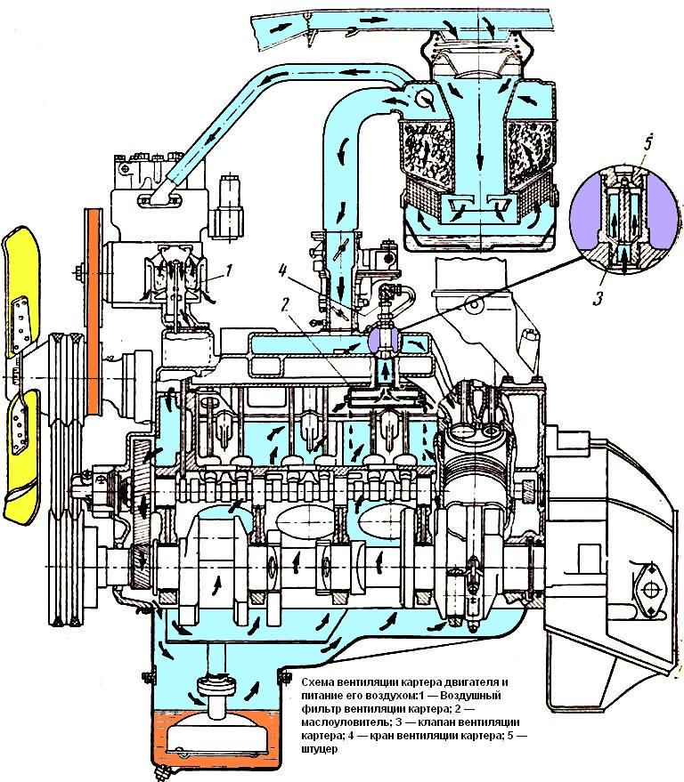 Вентиляция картера двигателя