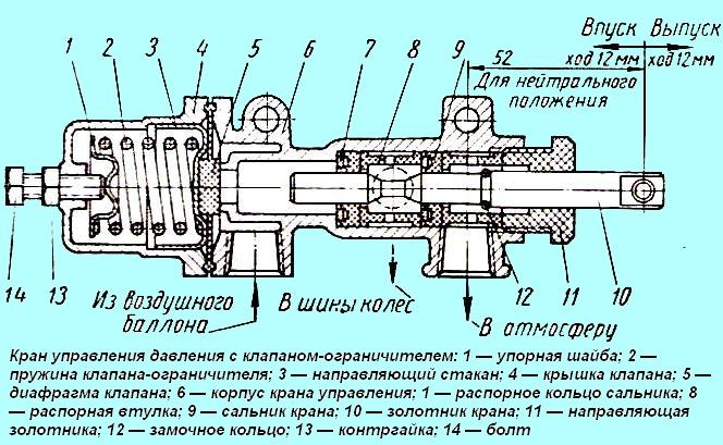 ЗИЛ-131 Система