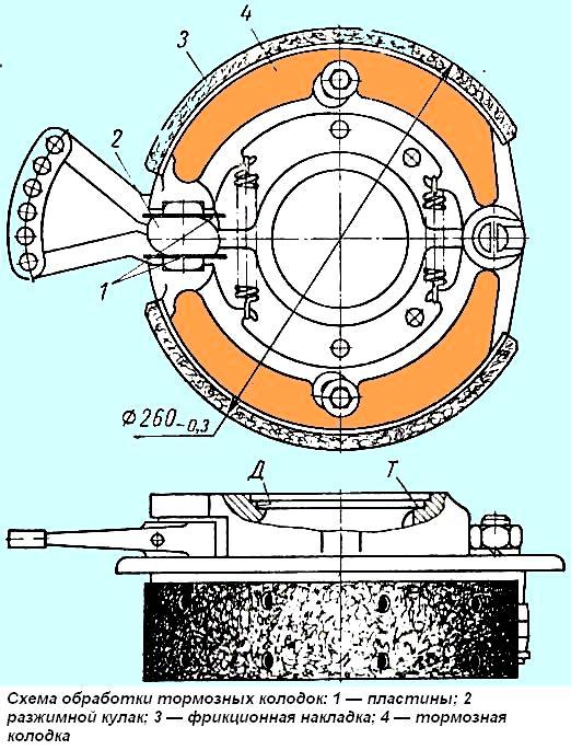 Схема обработки колодок