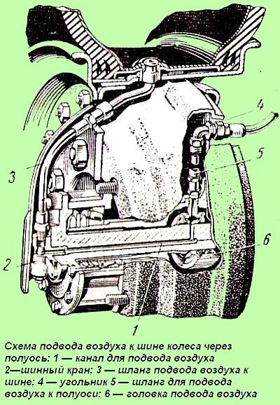 воздуха через цапфу колеса