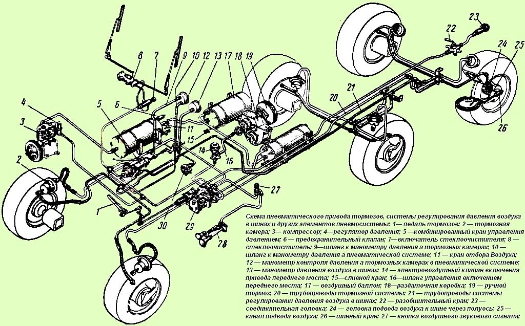 Схема тормозов ЗИЛ-131