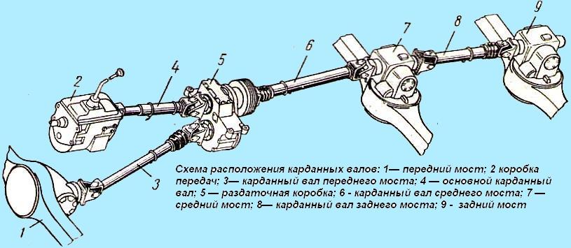 2); карданный вал привода