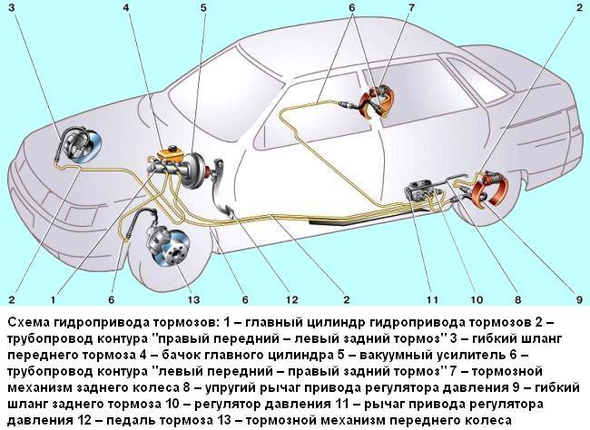 Фото №7 - замена тормозных магистралей ВАЗ 2110