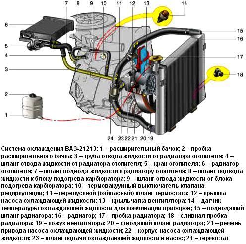 схема системы охлаждения ВАЗ-