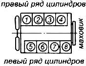 Схема нумерации цилиндров ЯМЗ-238