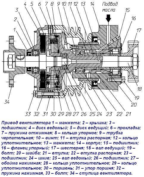 вентилятора дизеля ЯМЗ-238