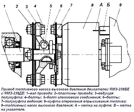 ТНВД на дизель ЯМЗ-238