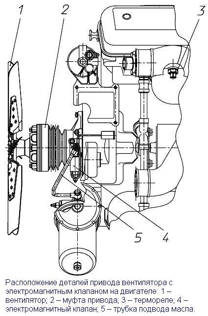 электромагнитным клапаном