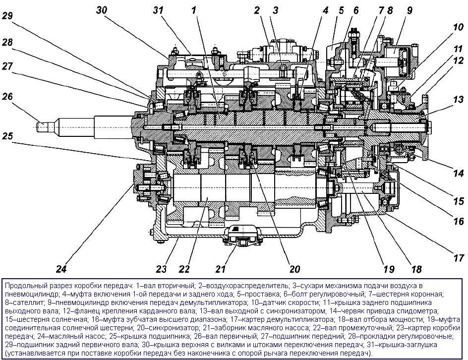 коробки передач ЯМЗ-239