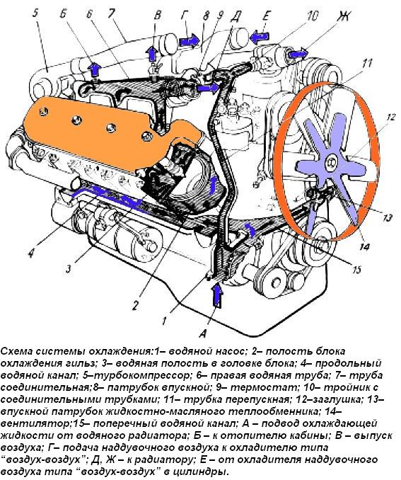 охлаждения дизеля ЯМЗ-238