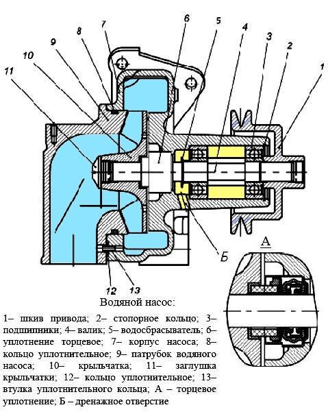 Неисправности теплообменника ямз 236 уплотнения для пластинчатых теплообменников альфа лаваль