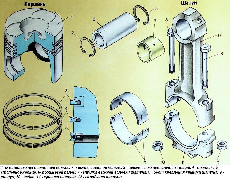 Ремонт поршневой группы двигателя, особенности работ, к.