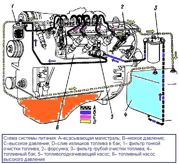 топливной системы ЯМЗ-238
