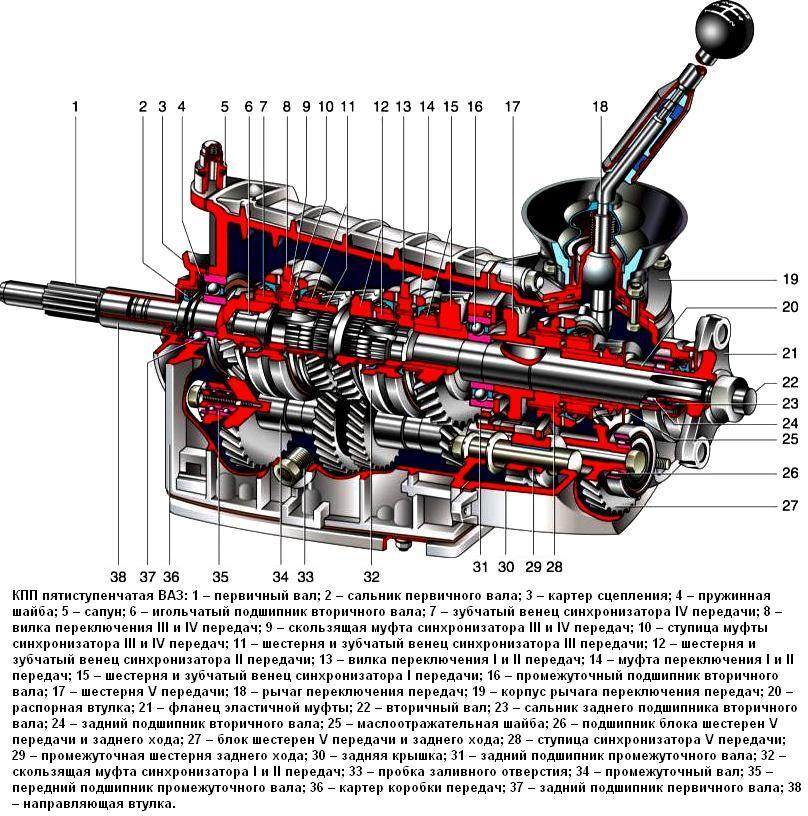 Коробка передач – механическая