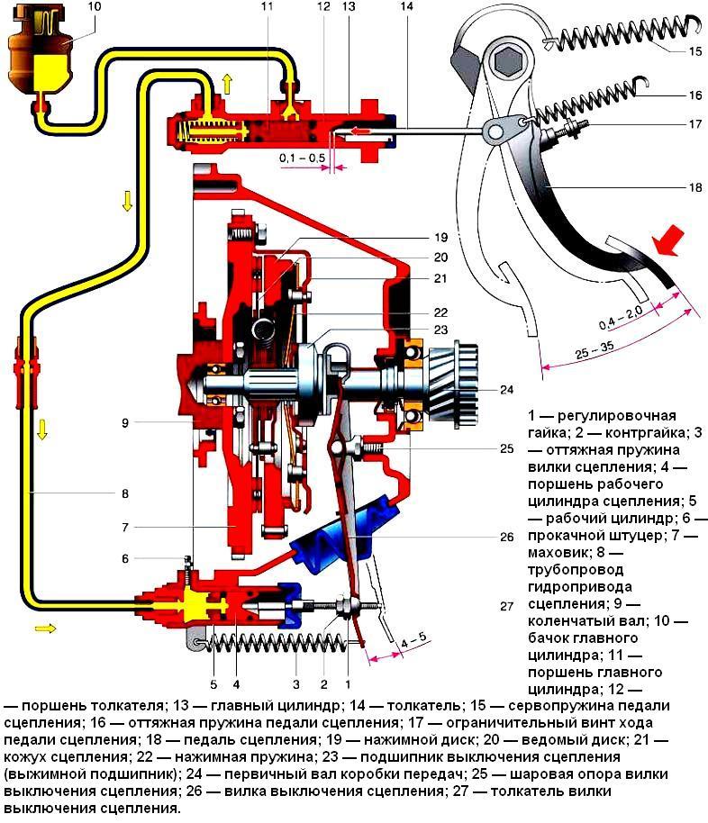 Схема сцепления ваз 21