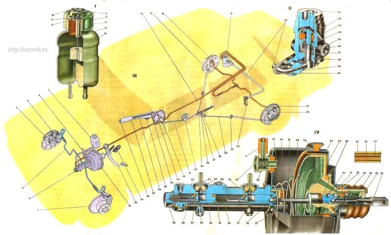Конструкция тормозной системы