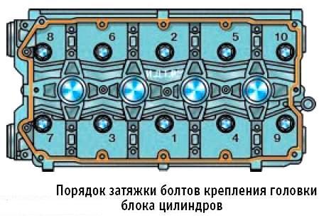 Процесс и порядок затяжки болтов ГБЦ на Приору
