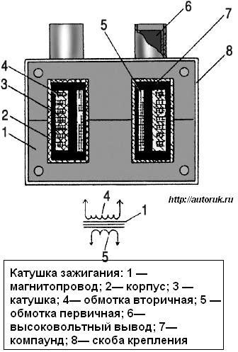 Катушка зажигания ЗМЗ-406