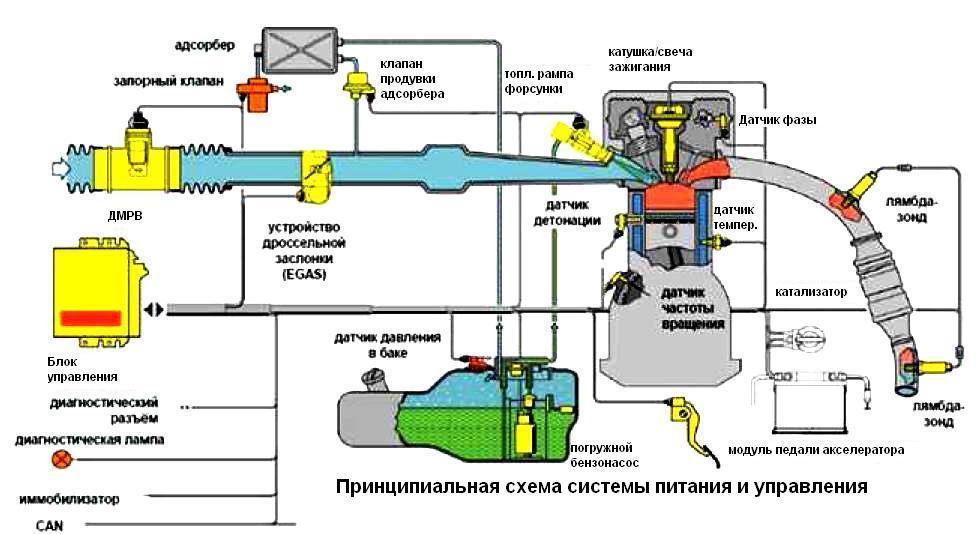 управления двигателем ЗМЗ-