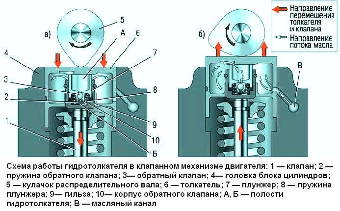 Замена гидротолкателей в