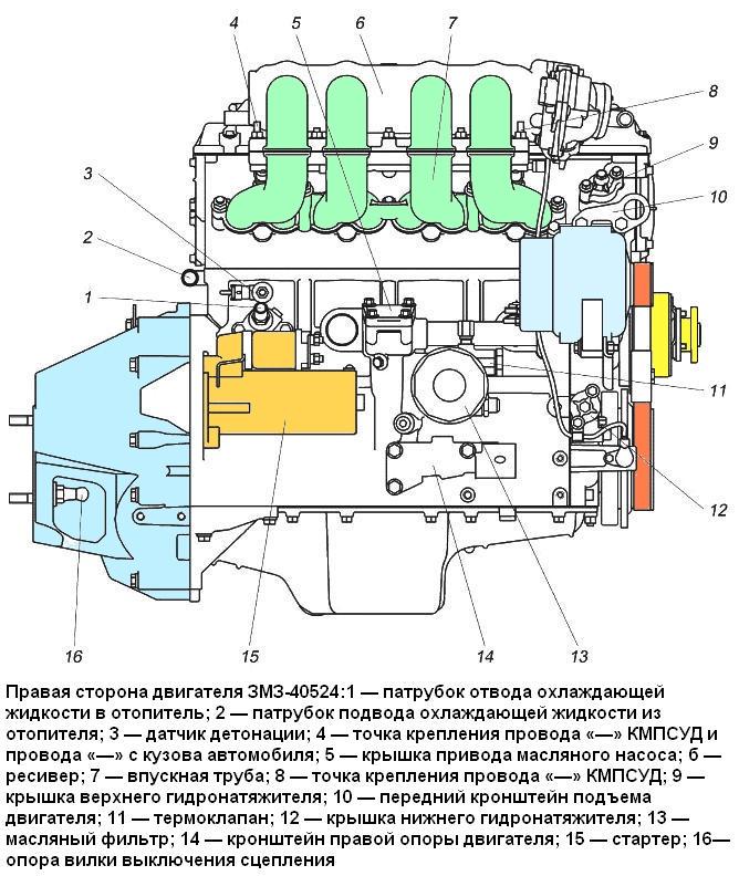 Правая сторона двигателя ЗМЗ-