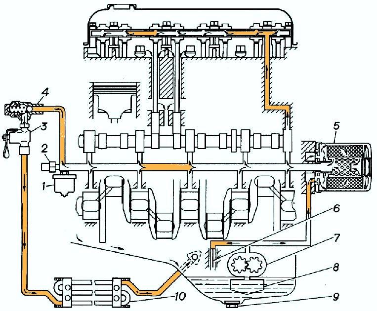 Система смазки двигателей мод.