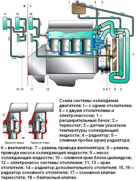 Особенности системы охлаждения