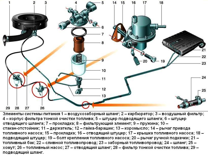 Особенности топливной системы