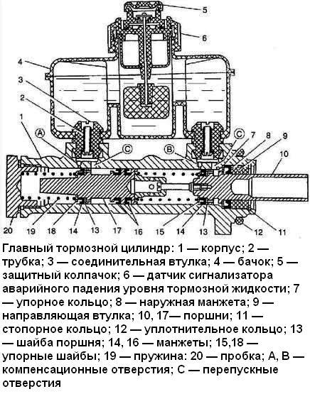 Главный тормозной цилиндр ГАЗ-
