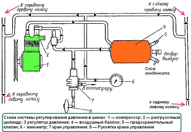 ГАЗ-66. Схема системы