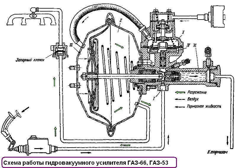 Схема работы гидровакуумного