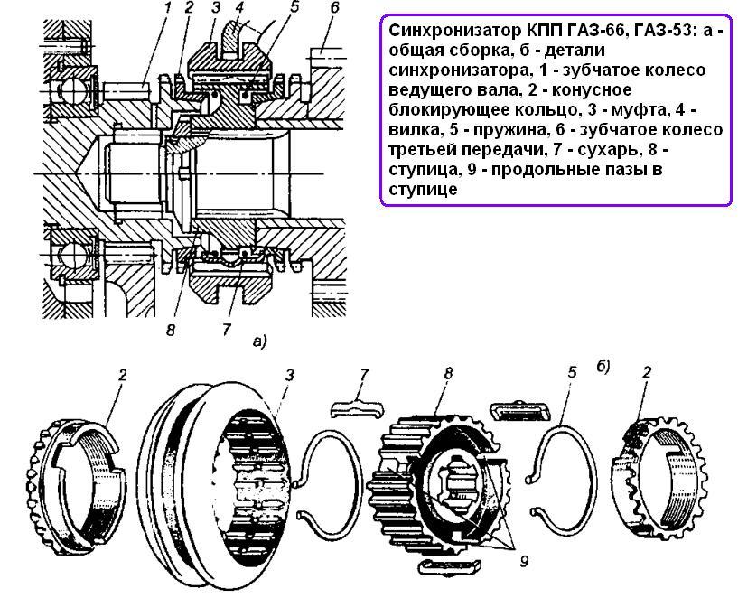 передач ГАЗ-66, ГАЗ-53