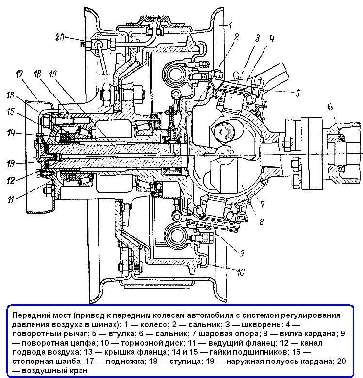 Передний мост ГАЗ-66