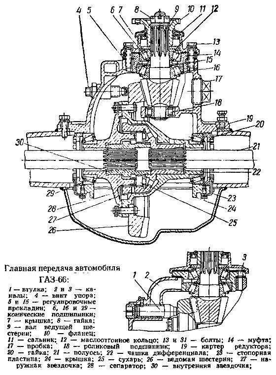 моста ГАЗ-53, ГАЗ-66