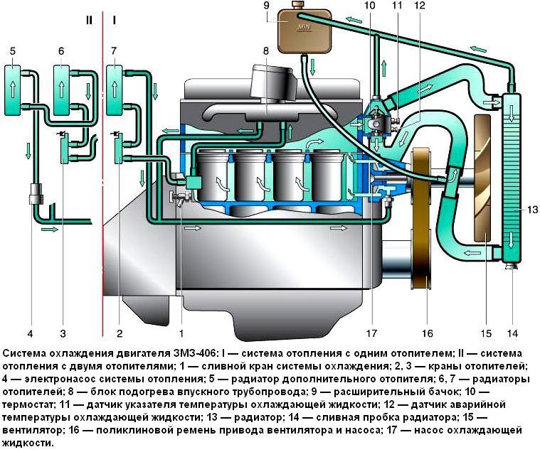 ОХЛАЖДЕНИЯ ЗМЗ 406 ГАЗ-