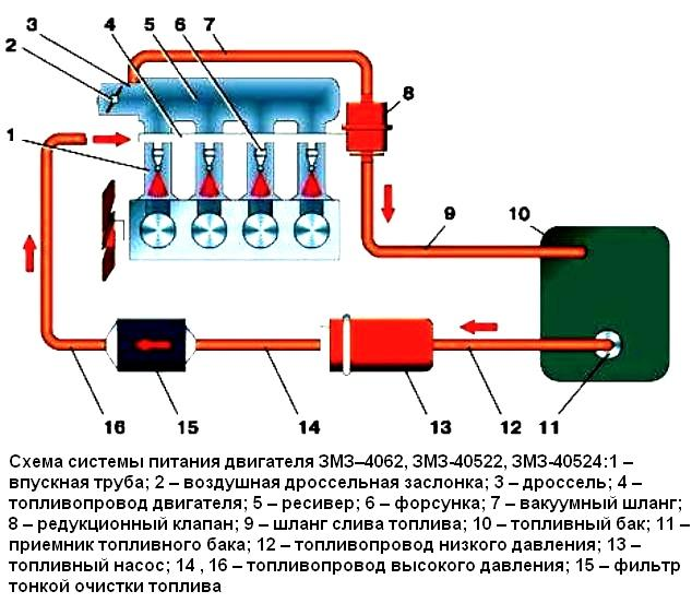 топливной системы