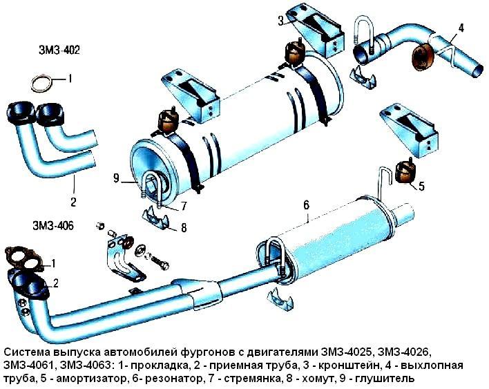 Схема всех выхлопных газов уаз