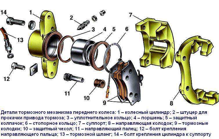 Калина схема суппорта