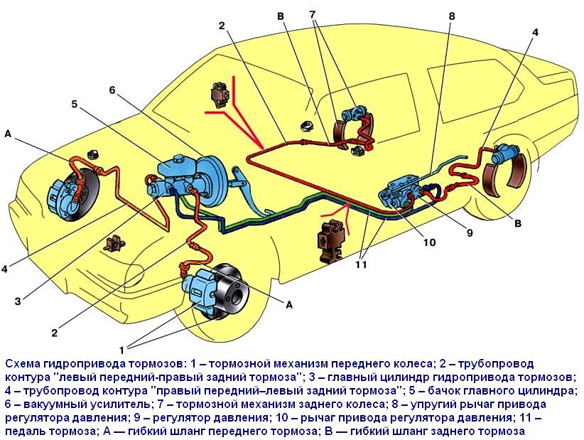 Конструкция тормозной системы Лада Гранта