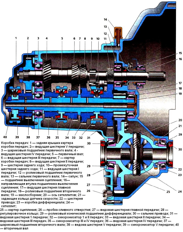 схема расположения шестерёнок в кпп ваз 2110