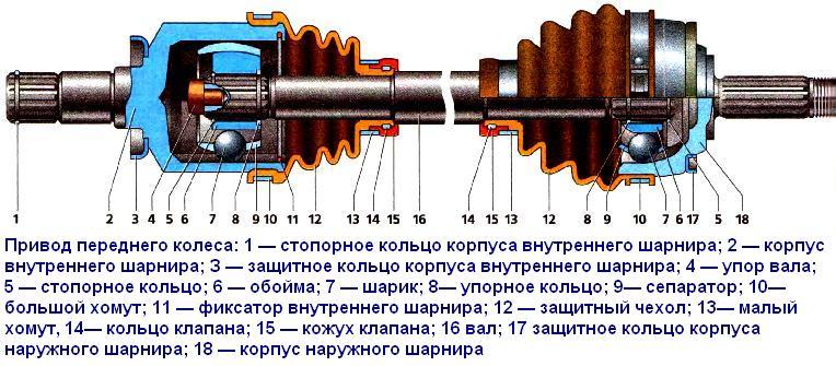 угловых скоростей (ШРУС),