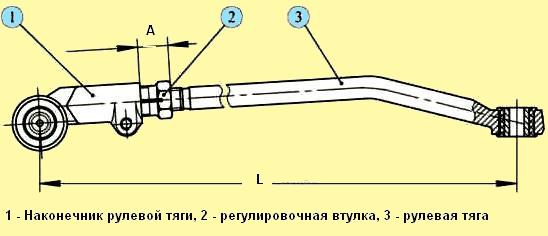 Как сделать наконечник тяги
