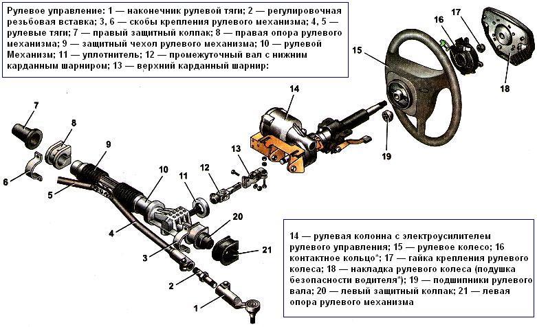 Конструкция рулевого