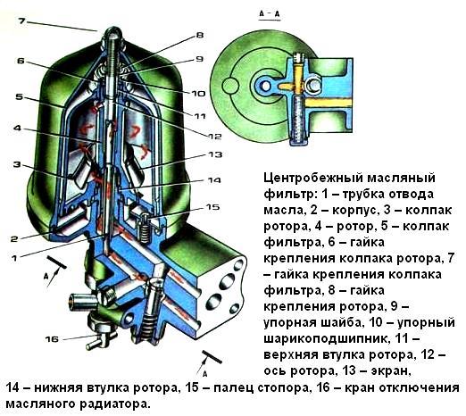 Центрифуга Камаз