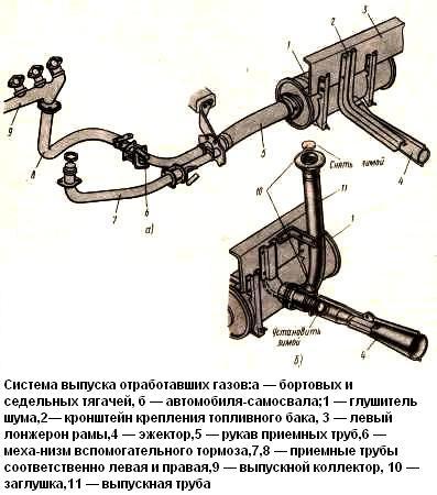 Схема системы выпуска отработавших газов фото 733