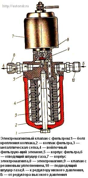 газовый электромагнитный клапан устройство