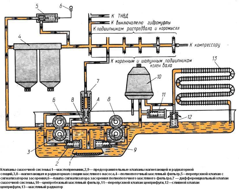 Клапаны смазочной системы.